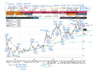 Petroleum-Spreads-and-Financial-Trends-(charts,-12-10-12)-4
