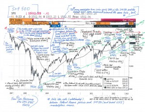 S+P-500-Chart-(1-28-13,-for-essay-on-Commodities-and-US-Stocks)