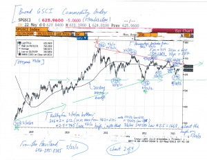 Charts--S+P-500,-Broad-GSCI,-Nikkei,-Yen-(5-23-13,-for-US-Stocks--Finally,-a-Key-Top-essay)-2