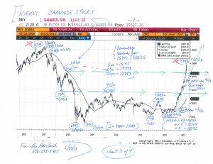 Charts--S+P-500,-Broad-GSCI,-Nikkei,-Yen-(5-23-13,-for-US-Stocks--Finally,-a-Key-Top-essay)-3