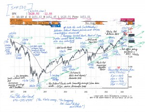 S+P-500-Chart-(6-20-13,-for-Easygoing-Fed-essay)