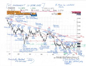 US-Treasury-10-Year-Note-Chart-(6-10-13,-for-the-Fed-Up-essay)