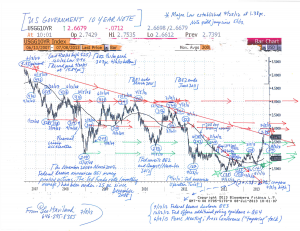 US-Treasury-10-Year-Note-Chart-(7-8-13,-for-Easy-Money-Game-essay)