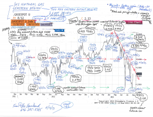 Natural-Gas-Charts--Two-Eastern-Region-Producing-Locations-(for-8-13-13-essay)-1