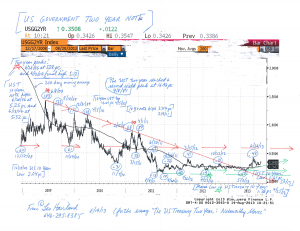 US-Treasury-Two-Year-Note-Chart-(8-19-13,-for-Noteworthy-Moves-essay)
