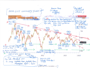 Chart--Broad-GSCI-(for-essay,-Inflation-Hopes,-Deflation-Fears...)-(1-20-14)