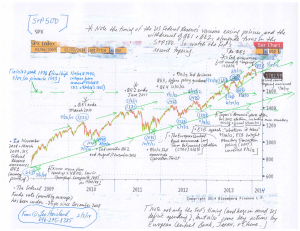 Chart--S+P-500-(2-3-14,-for-essay-US-Stocks--Shadows-and-Signals)