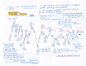 Charts--Ten-Yr-UST,-S+P-500,-GSCI-(7-7-14,-for-essay-Financial-Fireworks)-3