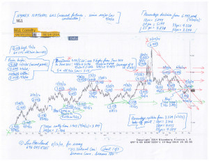 Charts--Natural-Gas-(8-17-14,-for-essay-US-Natural-Gas--Seasons-Come,-Seasons-Go)-1