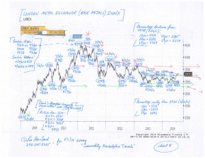 Commodity-Charts-(8-1-14,-for-essay-Commodity-Marketplace-Travels)-4
