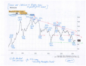 Commodity-Charts-(8-1-14,-for-essay-Commodity-Marketplace-Travels)-5
