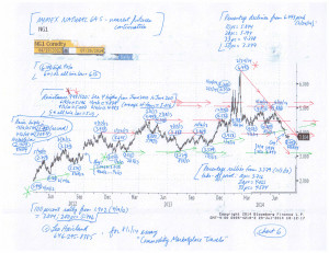 Commodity-Charts-(8-1-14,-for-essay-Commodity-Marketplace-Travels)-6