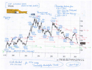 Commodity-Charts-(8-1-14,-for-essay-Commodity-Marketplace-Travels)-8