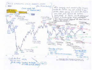 Charts--S+P-500-and-emerging-stock-marketplace-index-(10-5-14,-for-essay-Walking-the-Walk--US-Stocks-and-the-Dollar)-2
