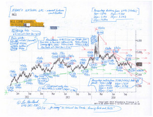 Chart--NYMEX-natural-gas-(nearest-futures)-(11-2-14,-for-essay-US-Natural-Gas-Travels)
