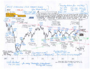 Charts--Emerging-Marketplace-Stocks,-Mexican-Peso-(12-14-14,-for-essay-Marketplace-Entanglements--Revisiting-2008)-1