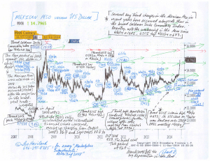 Charts--Emerging-Marketplace-Stocks,-Mexican-Peso-(12-14-14,-for-essay-Marketplace-Entanglements--Revisiting-2008)-2